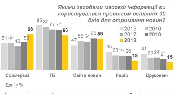 ЗМІ популярність Україна українці ЗМІ новини статистика