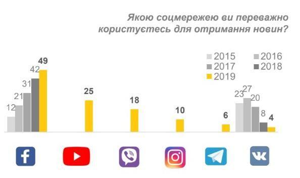 соцмережі новини Україна статистика використання фейсбук