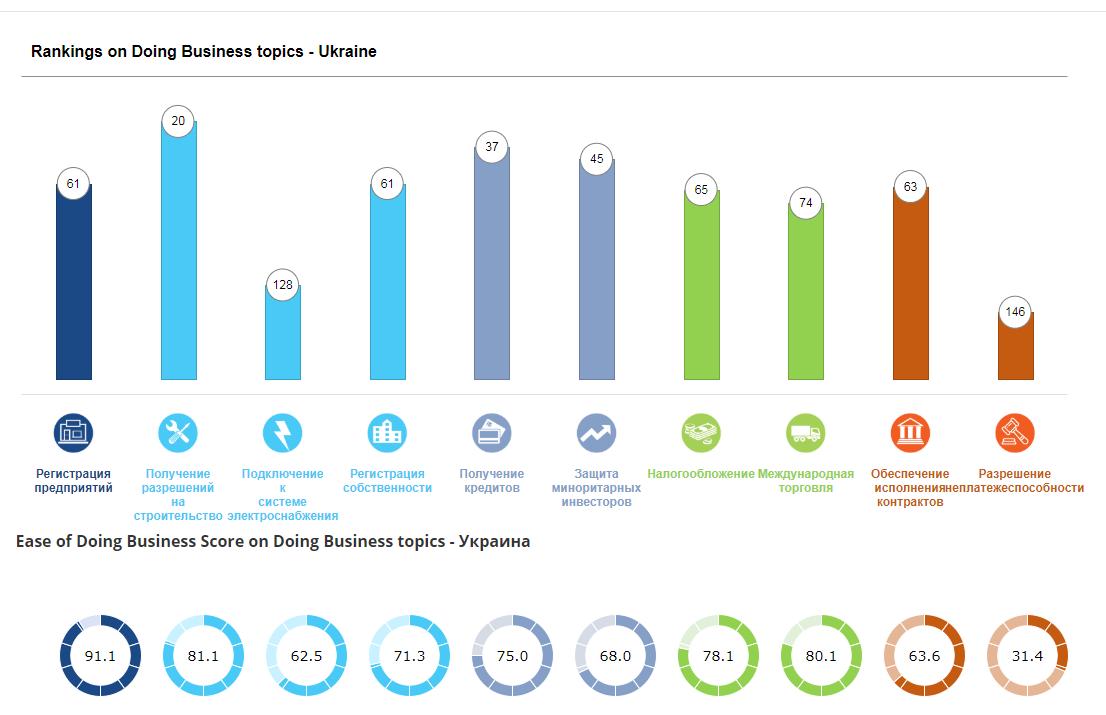 Україна, рейтинг інвестиційної привабливості Doing Business-2020, показники, прогрес
