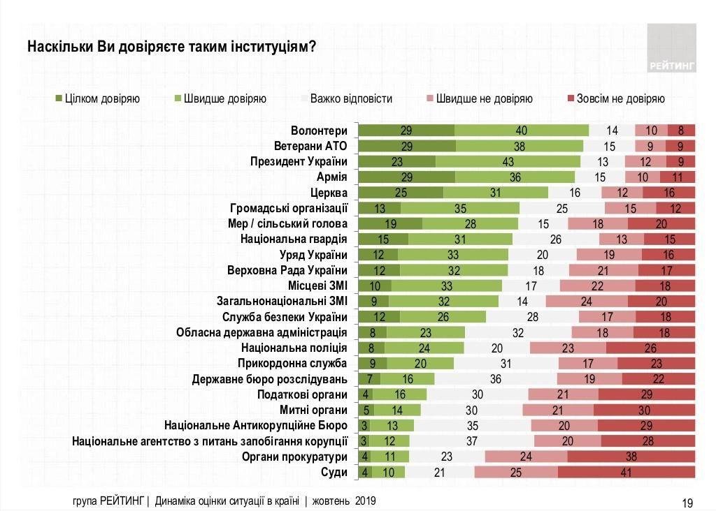 яким інституціям довіряють українці інфографіка рівень довіри до Зеленського Україна статистика