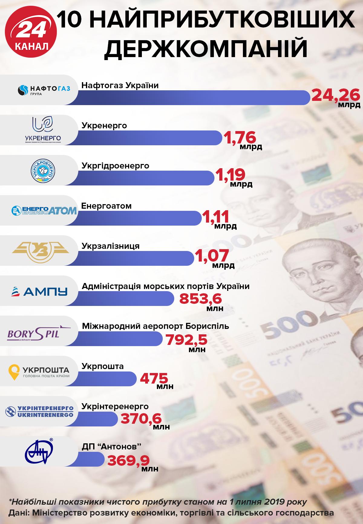найприбутковіші державні компанії України Укрзалізниця