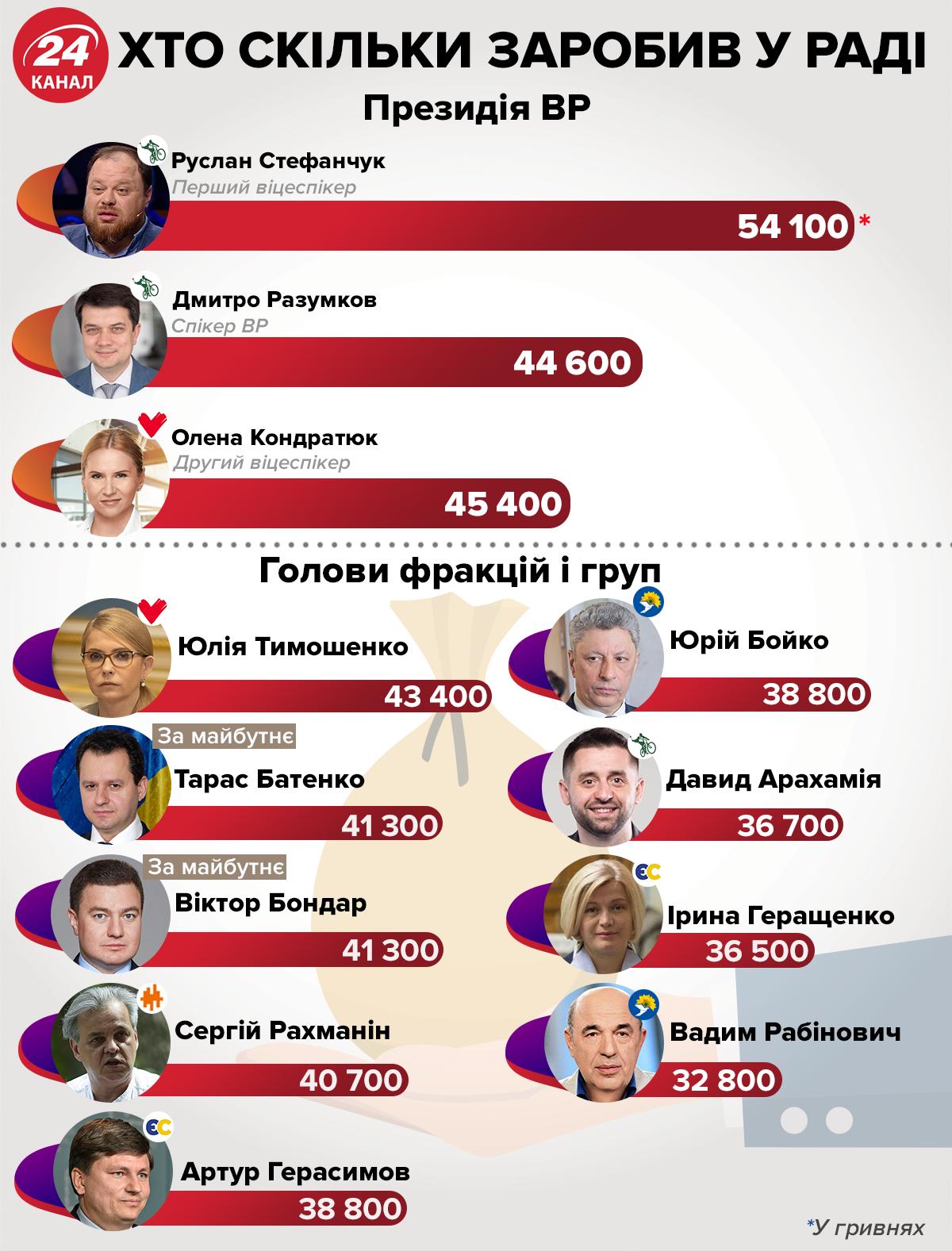 зарплати народні депутати жовтень Верховна Рада які зарплати