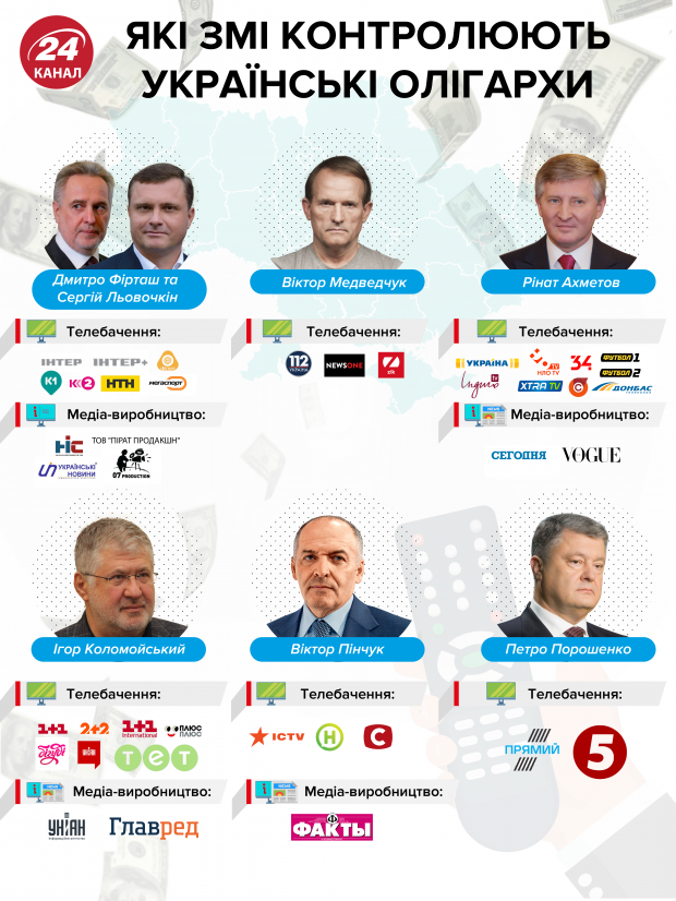 Українські ЗМІ власники телеканалів олігархи медіа Україна