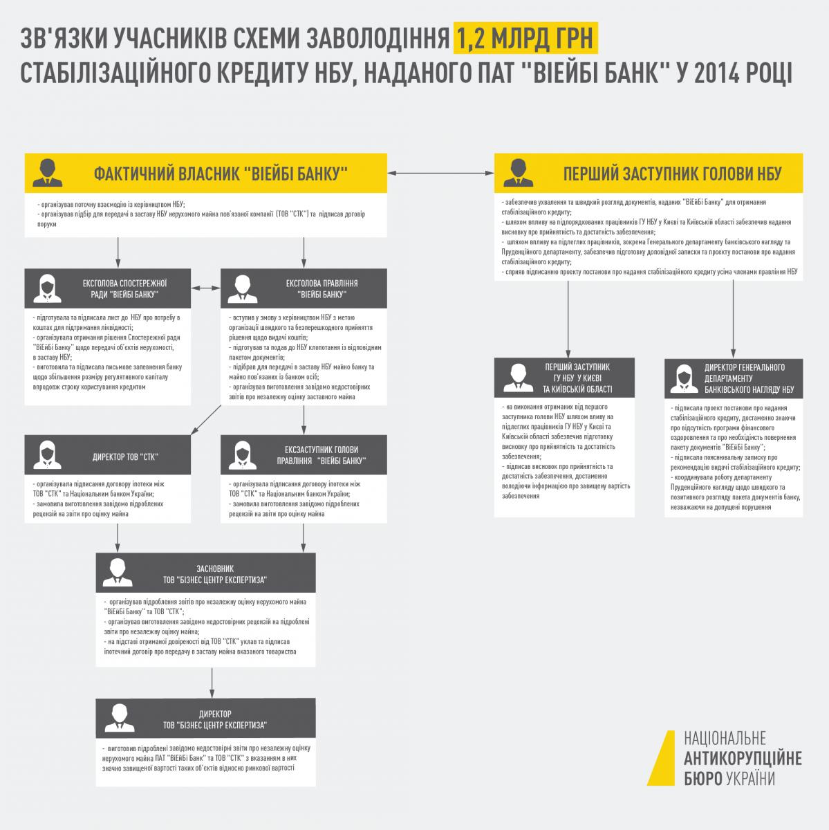 Схема розкрадання стабілізаційного кредиту VAB банку