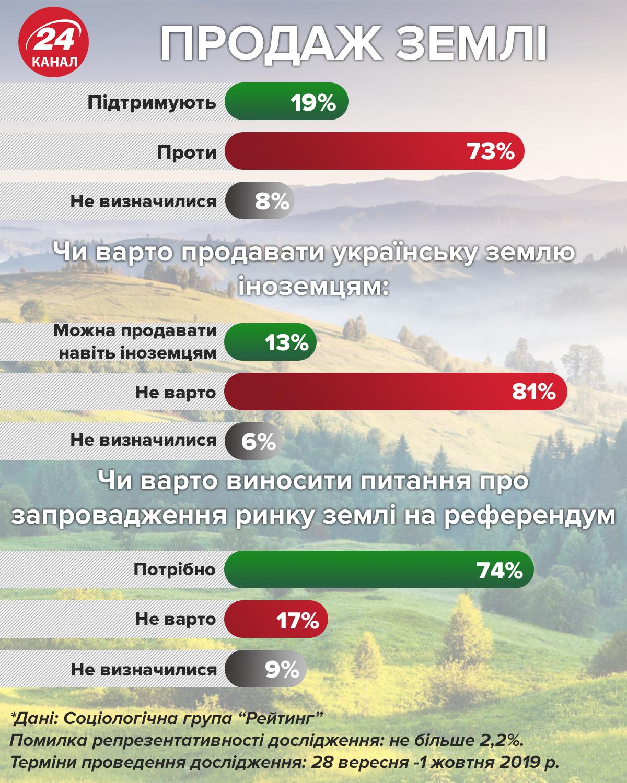 ринок землі думка українців продаж землі іноземцям референдум опитування статистика