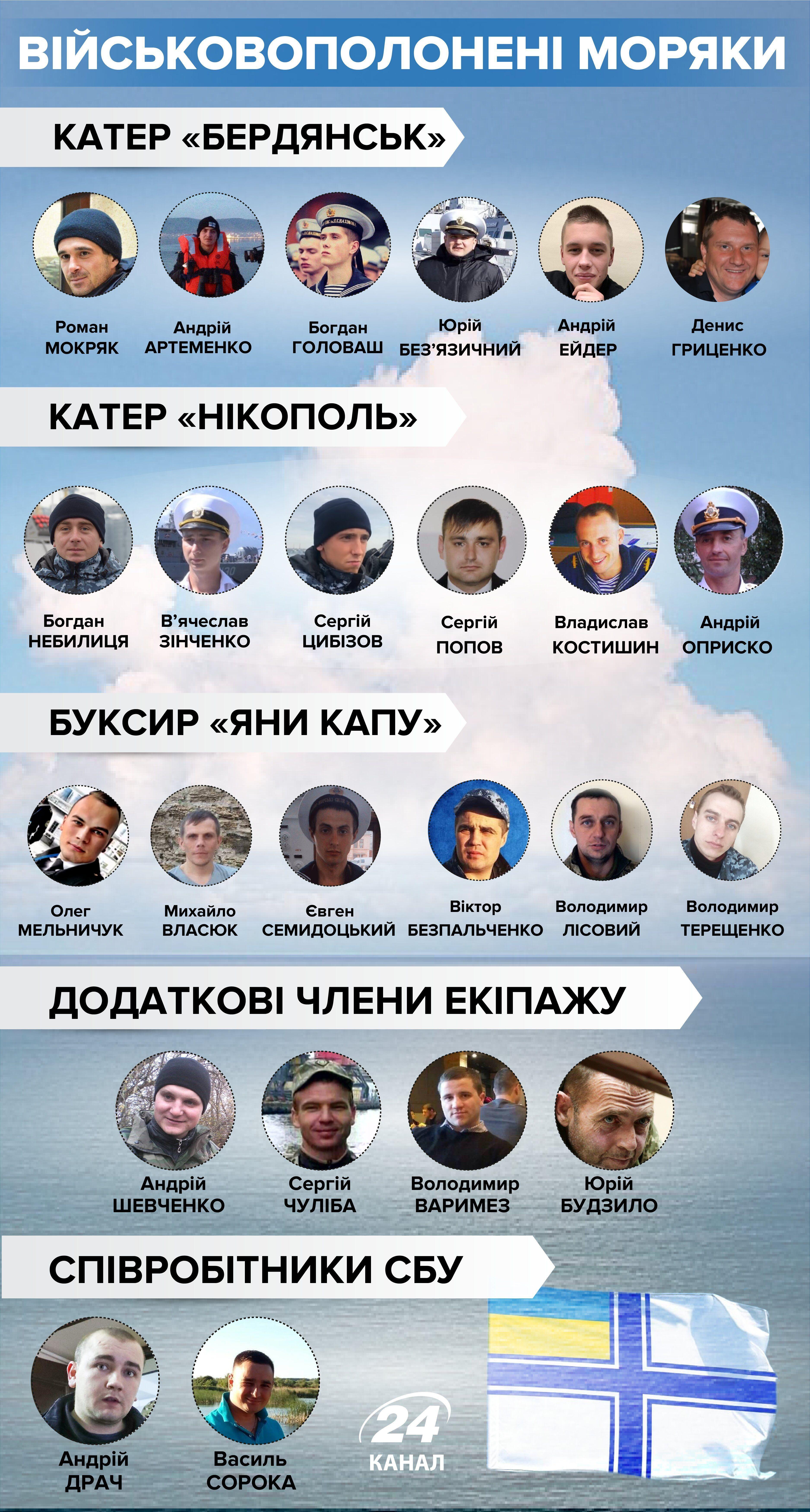 екіпаж полонених росією українських кораблів