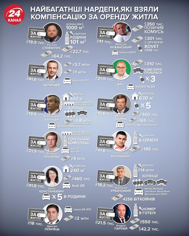 народні депутати компенсація оренда житла статистика інфографіка