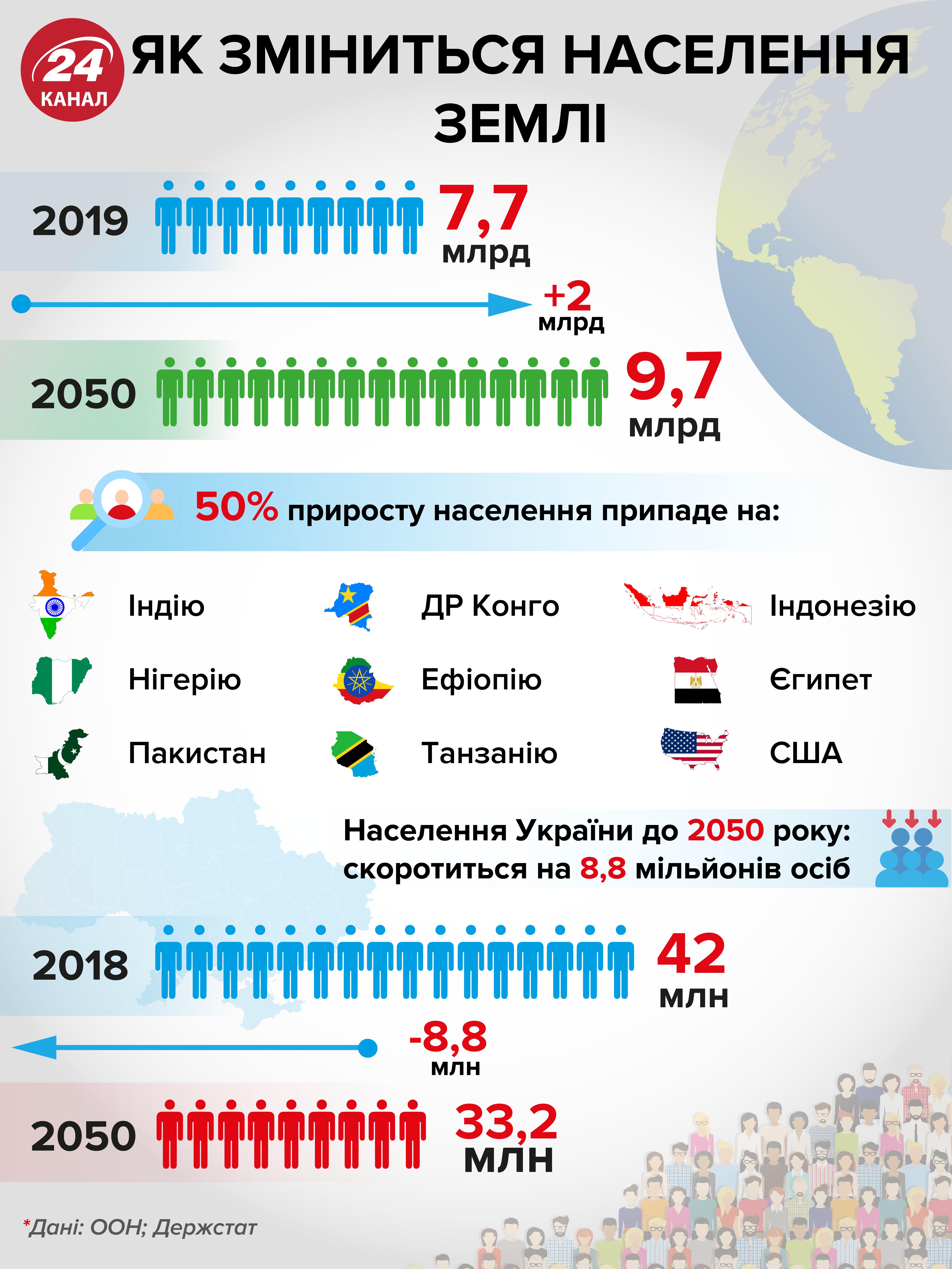 населення землі інфографіка зміни статистика