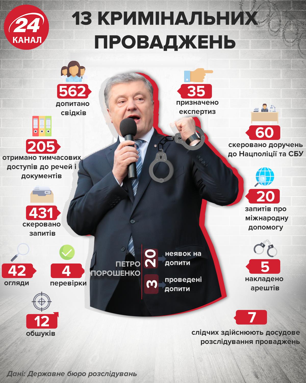 ДБР Петро Порошенко