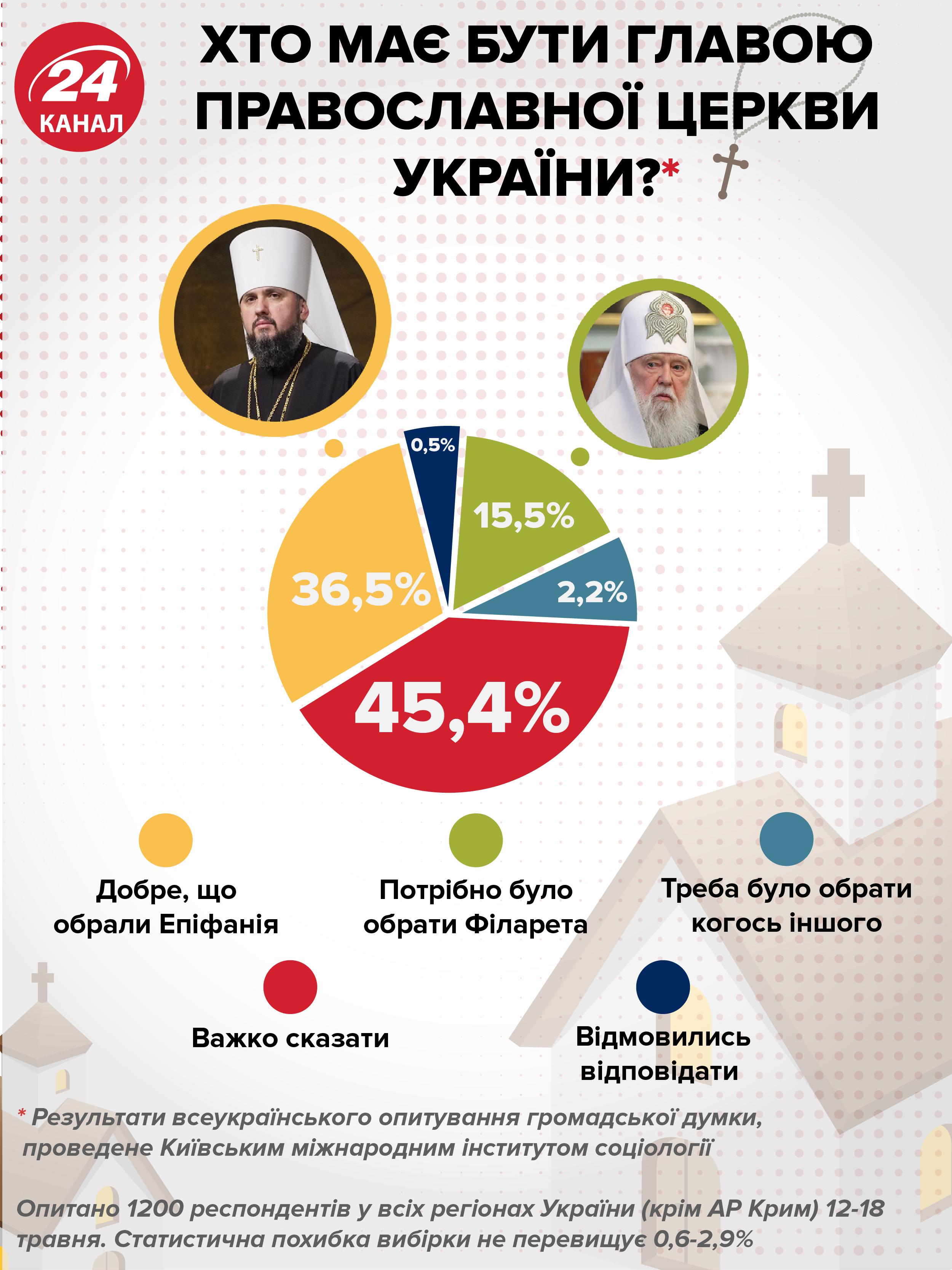 ПЦУ Епіфаній Філарет