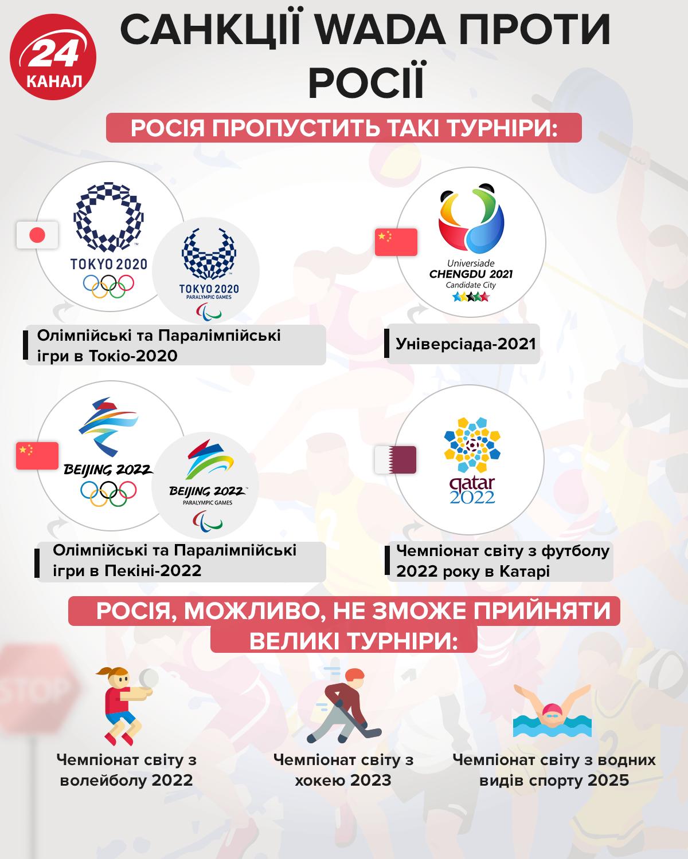 інфографіка 24 канал санкції WADA