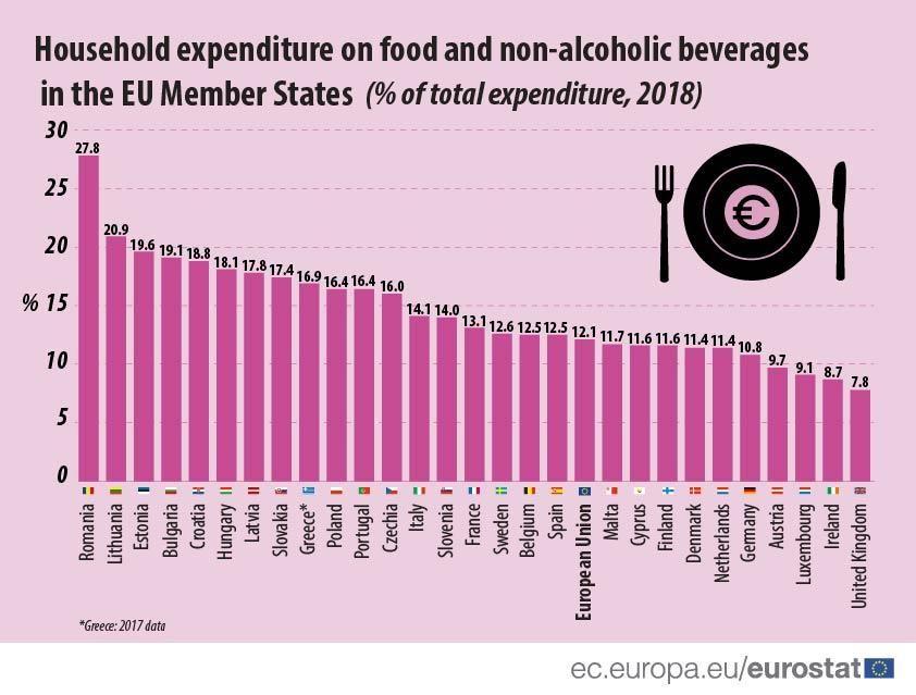 витрати жителів Євросоюзу продукти комуналка статистика