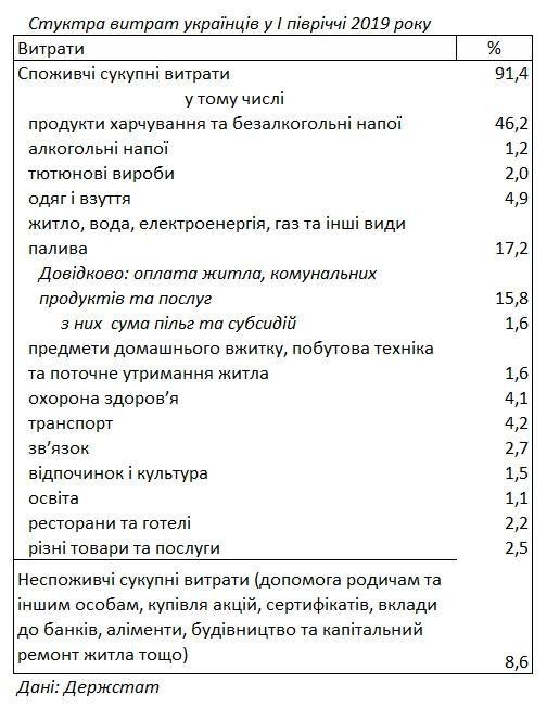 скільки українці витрачають на їжу комуналку статистика