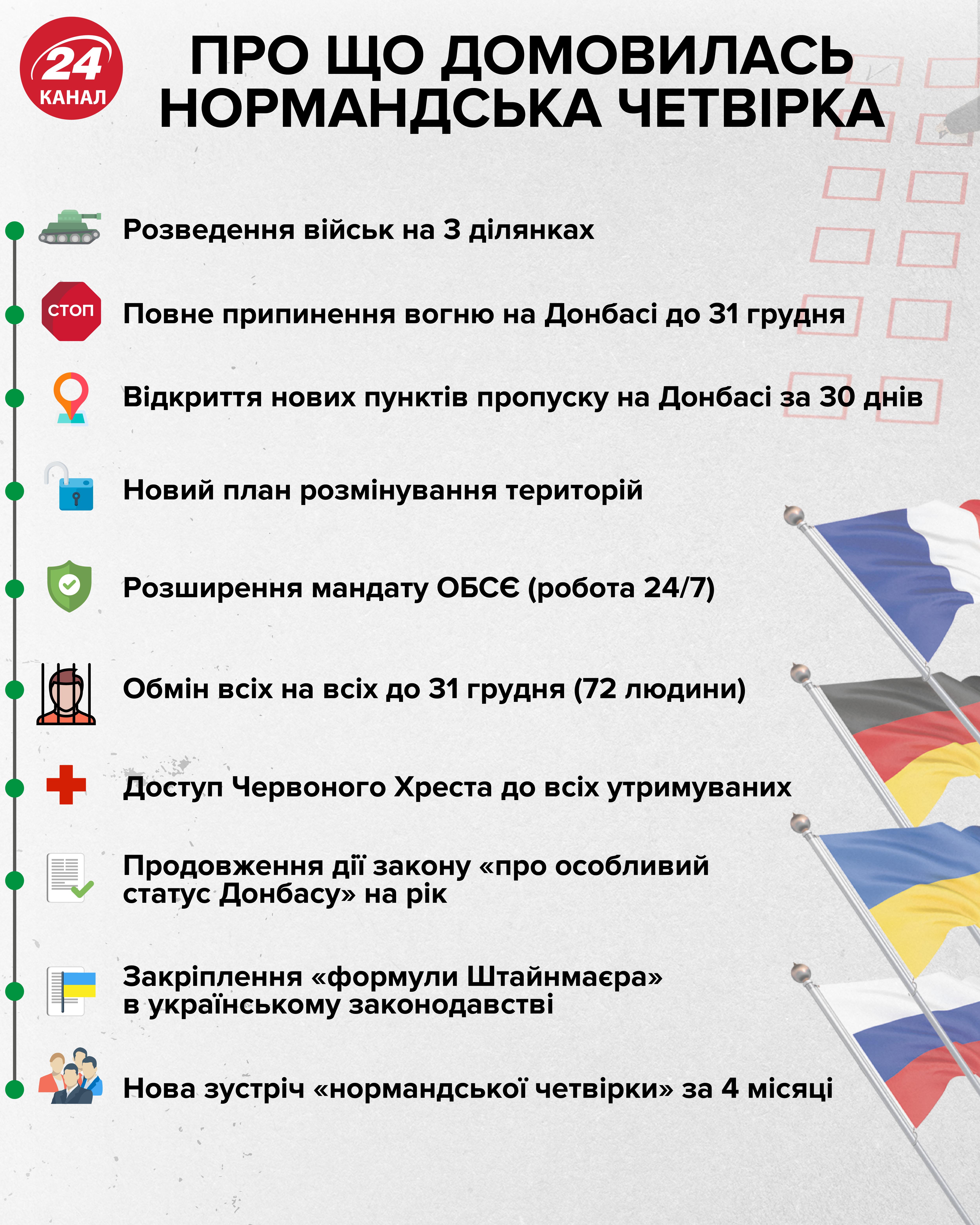 Інфографіка Нормандський формат Україна Росія обмін полоненими