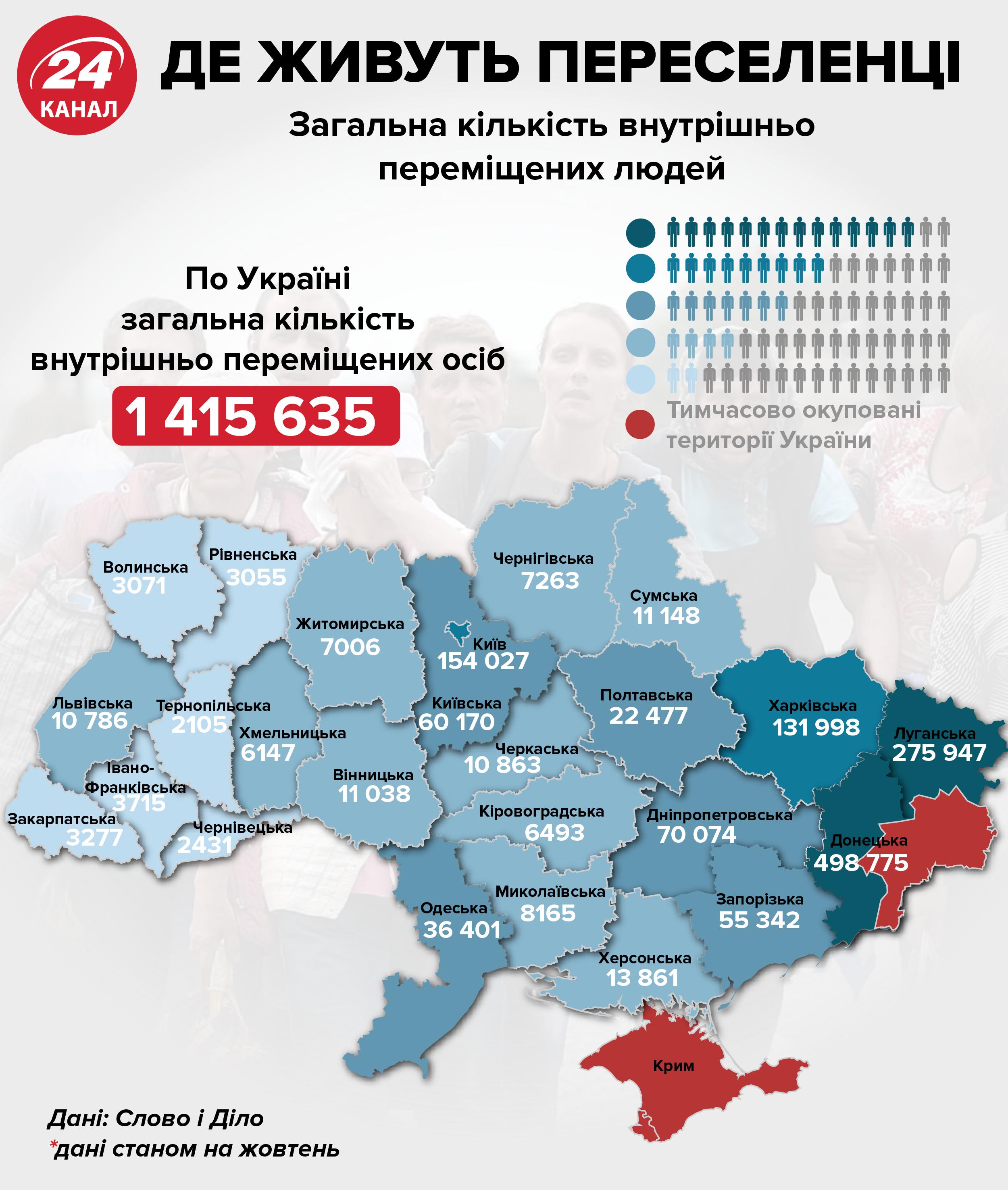 де живе найбільше переселенців Україна Донбас статистика