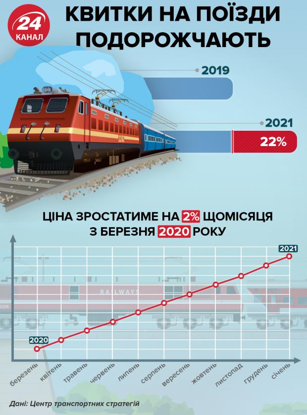 ціна на поїзд квитки на поїзд укрзалізниця
