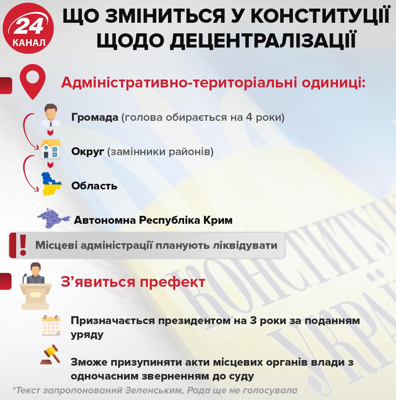 Інфографіка Донбас децентралізація