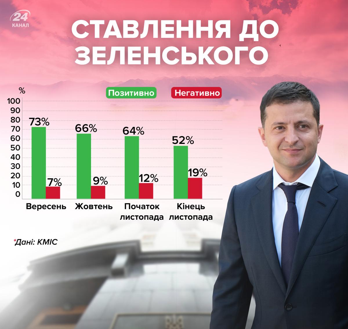 рейтинг Зеленського в Україні статистика ставлення до Зеленського українців