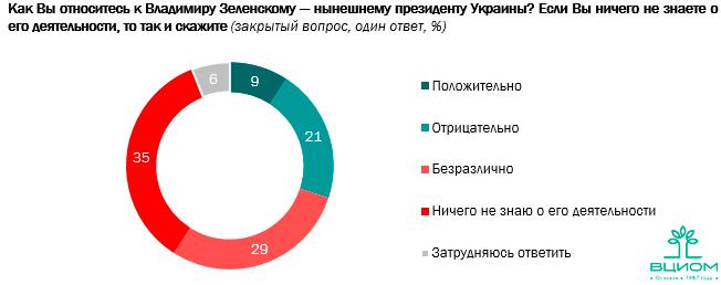 Рейтинг Зеленського в Росії статистика опитування ставлення до Зеленського