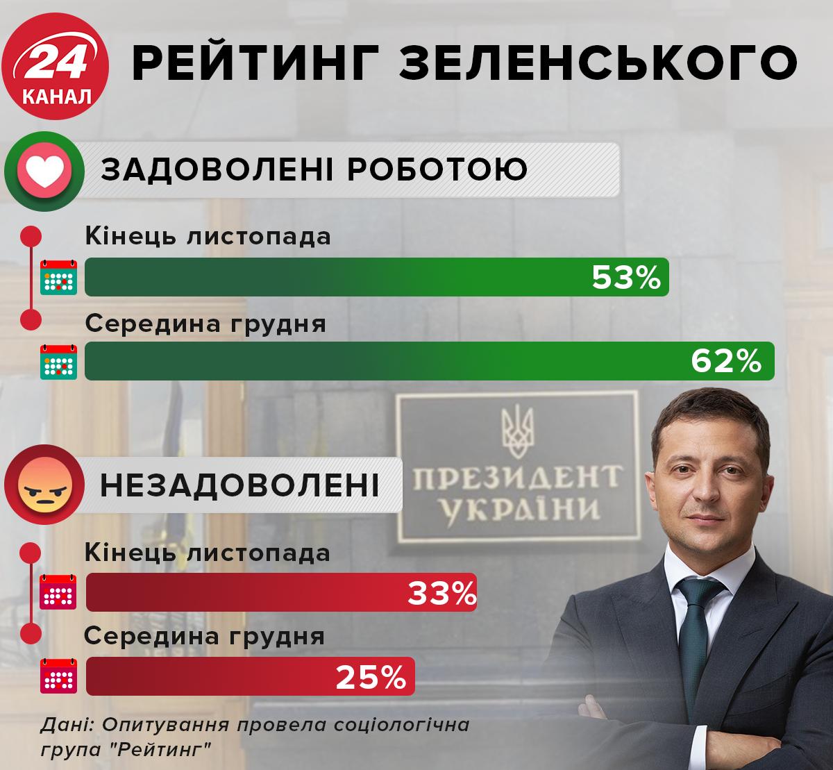 зеленський інфографіка рейтинг