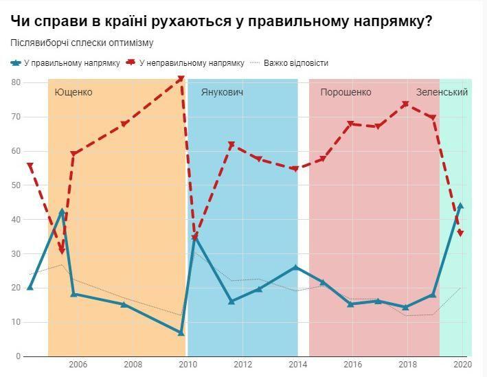 опитування українці політика статистика соціологічне дослідження