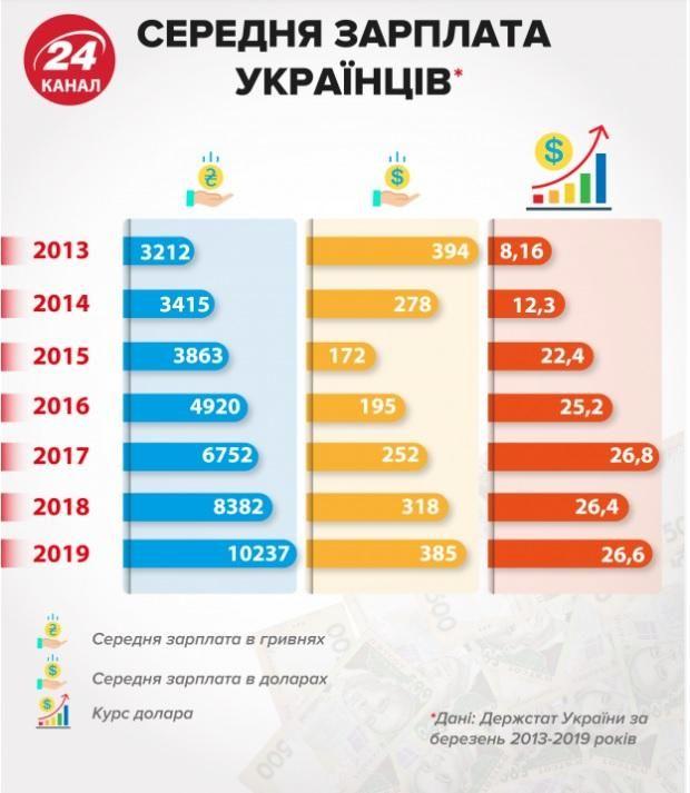 рівень зарплат українців