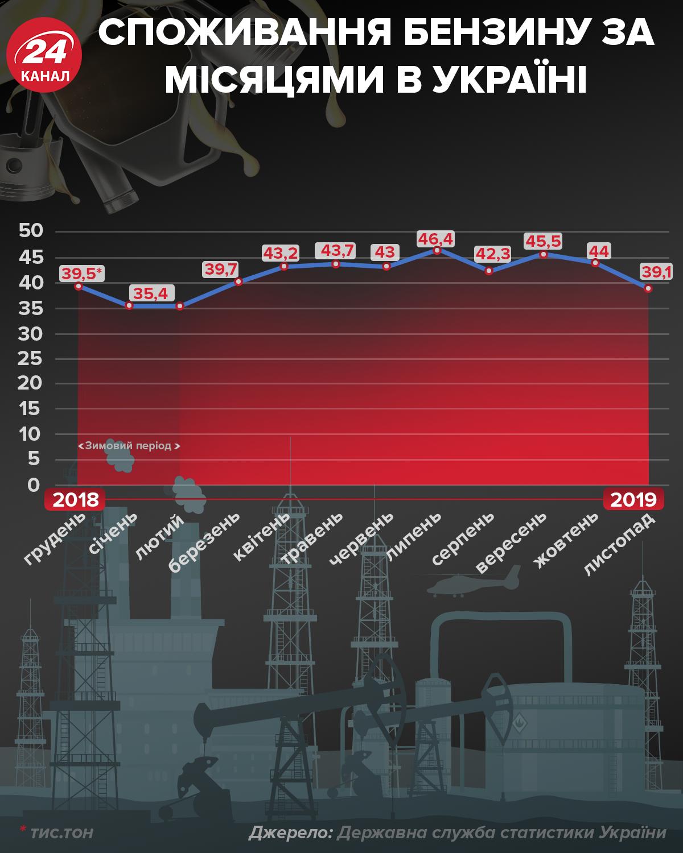 Ціни на бензин у 2020: від чого залежать та які прогнози