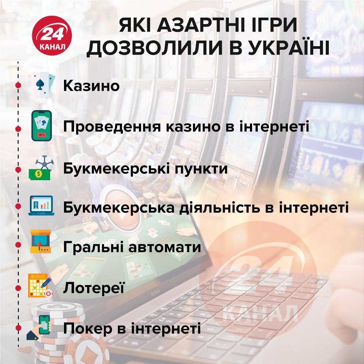 Легалізовані азартні ігри в Україні