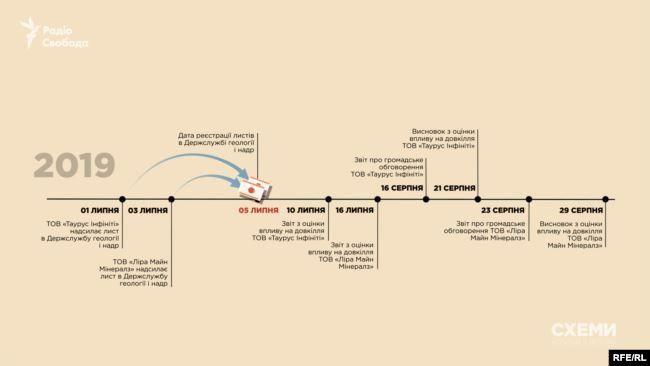 """Схема, як пов'язані з оточенням Авакова фірми з порушенням процедури отримали спецдозволи на видобуток танталу і золота / Фото """"Схеми"""""""