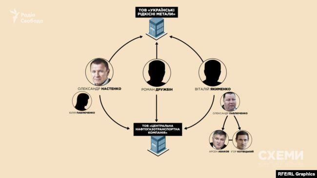 """Як засновники фірм пов'язані з оточенням Авакова / Фото """"Схеми"""""""