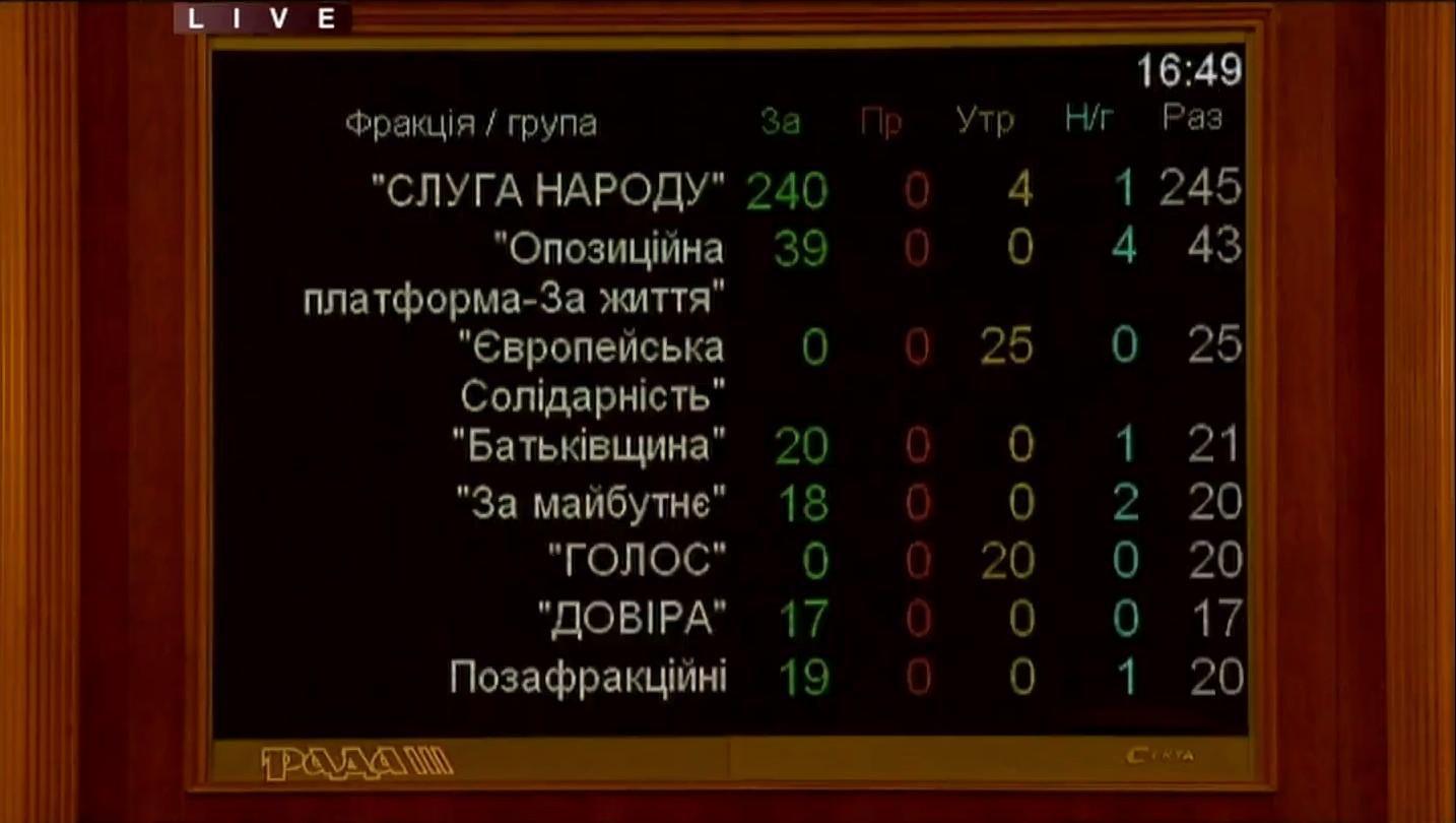 Голосування за відставку Гончарука