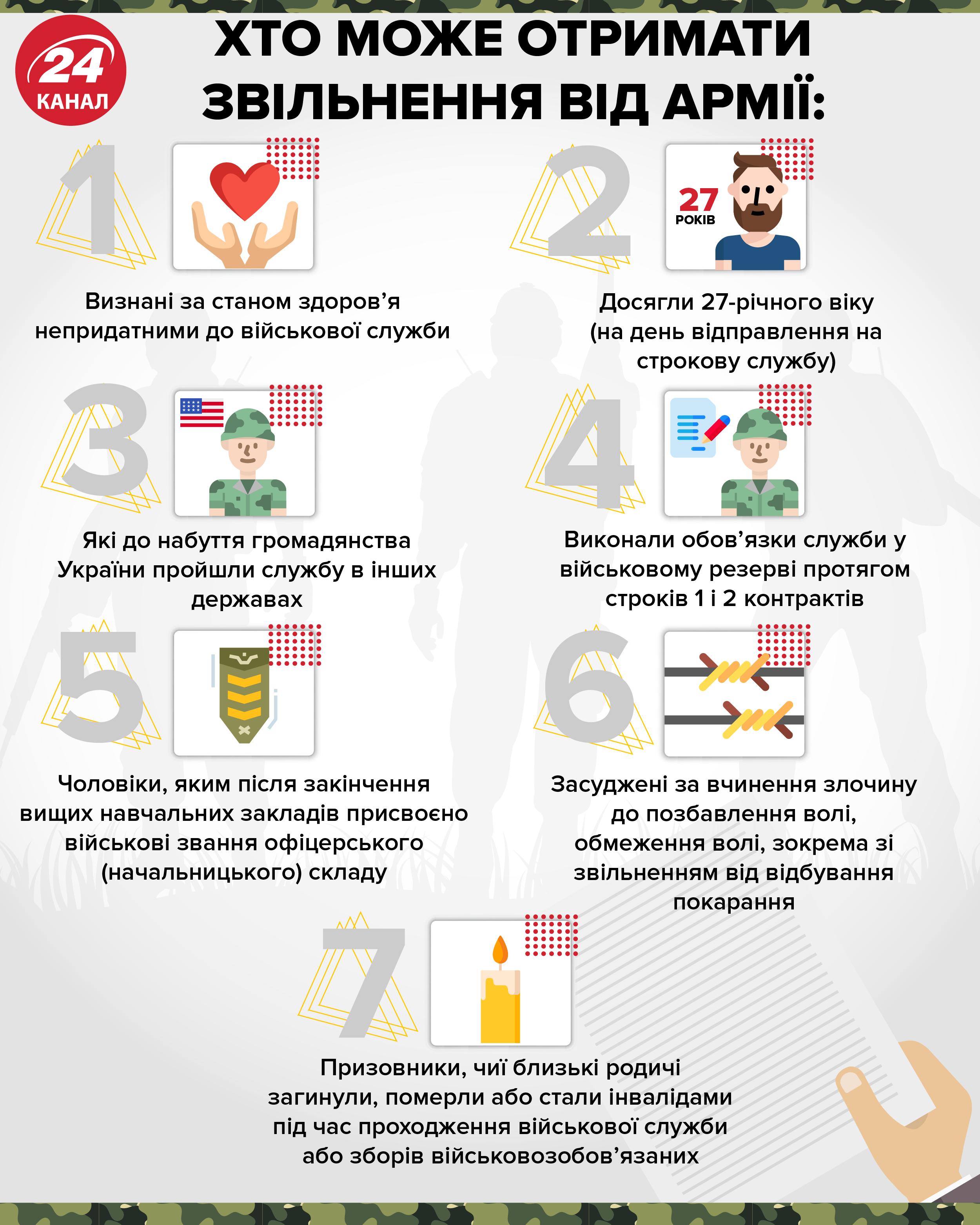 звільнення від армії Україна звільнення від призову звільнення від строкової служби