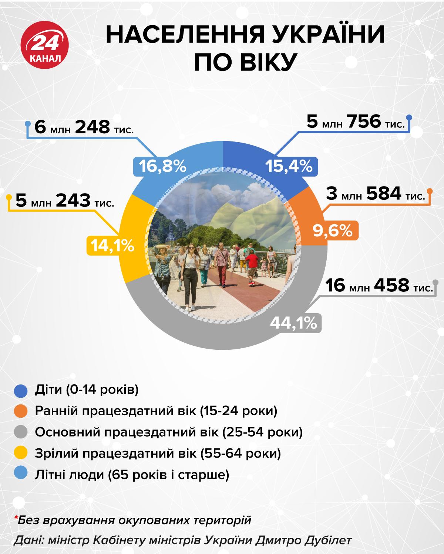 Населення України по віку