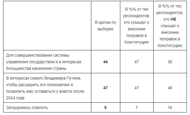 Володимир Путні конституція