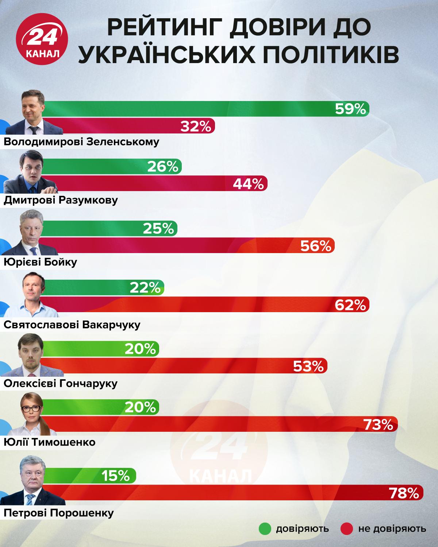 Рейтинг довіри до українських політиків інфографіка 24 канал