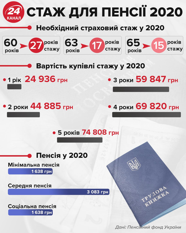Стаж для пенсії 2020