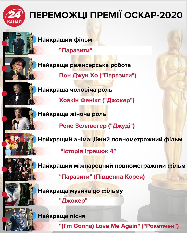 Переможці Оскар 2020