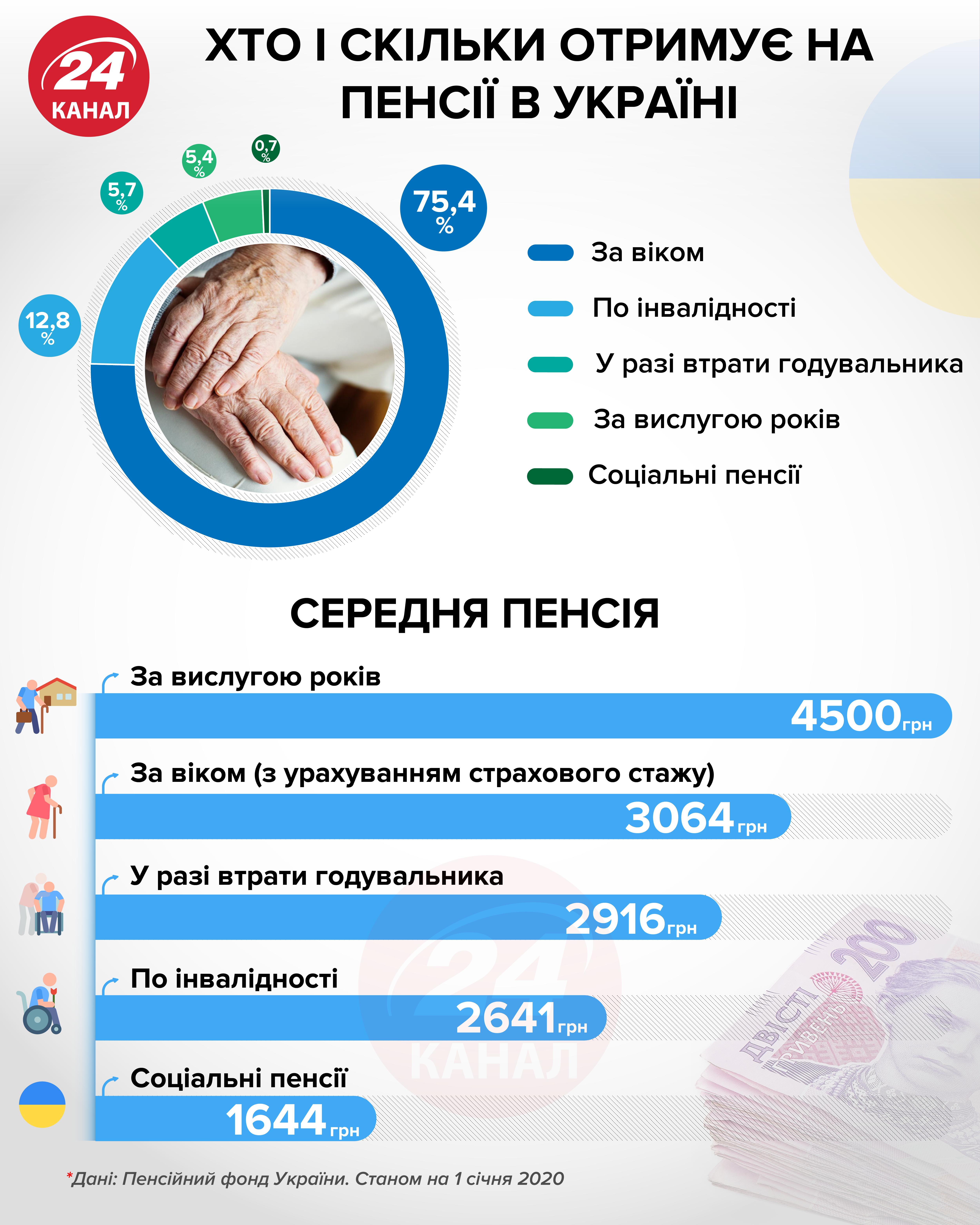Хто і скільки отримує на пенсії в Україні