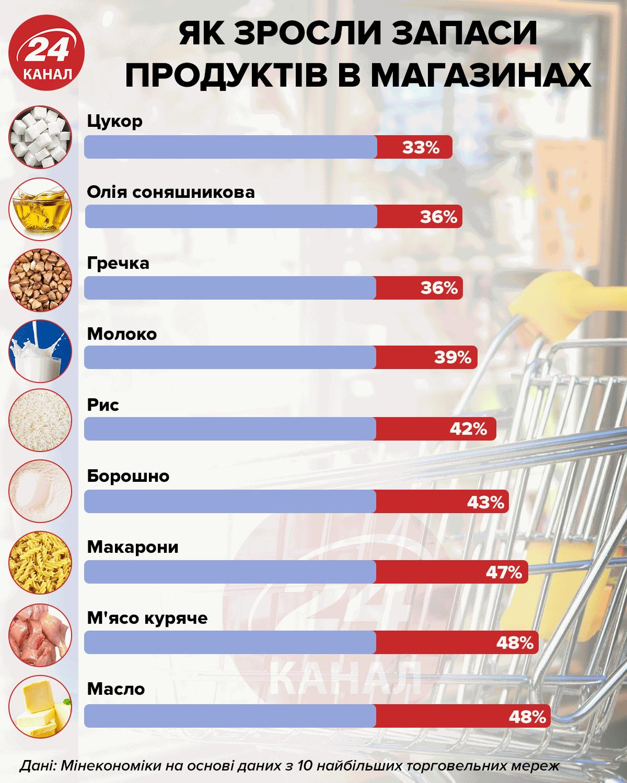 продукти україна кількість карантин