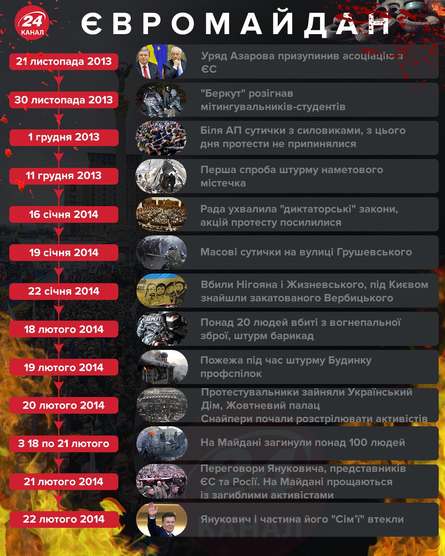 Хроніка Майдану