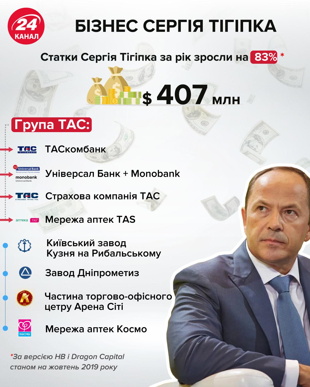 Бізнес Сергія Тігіпка