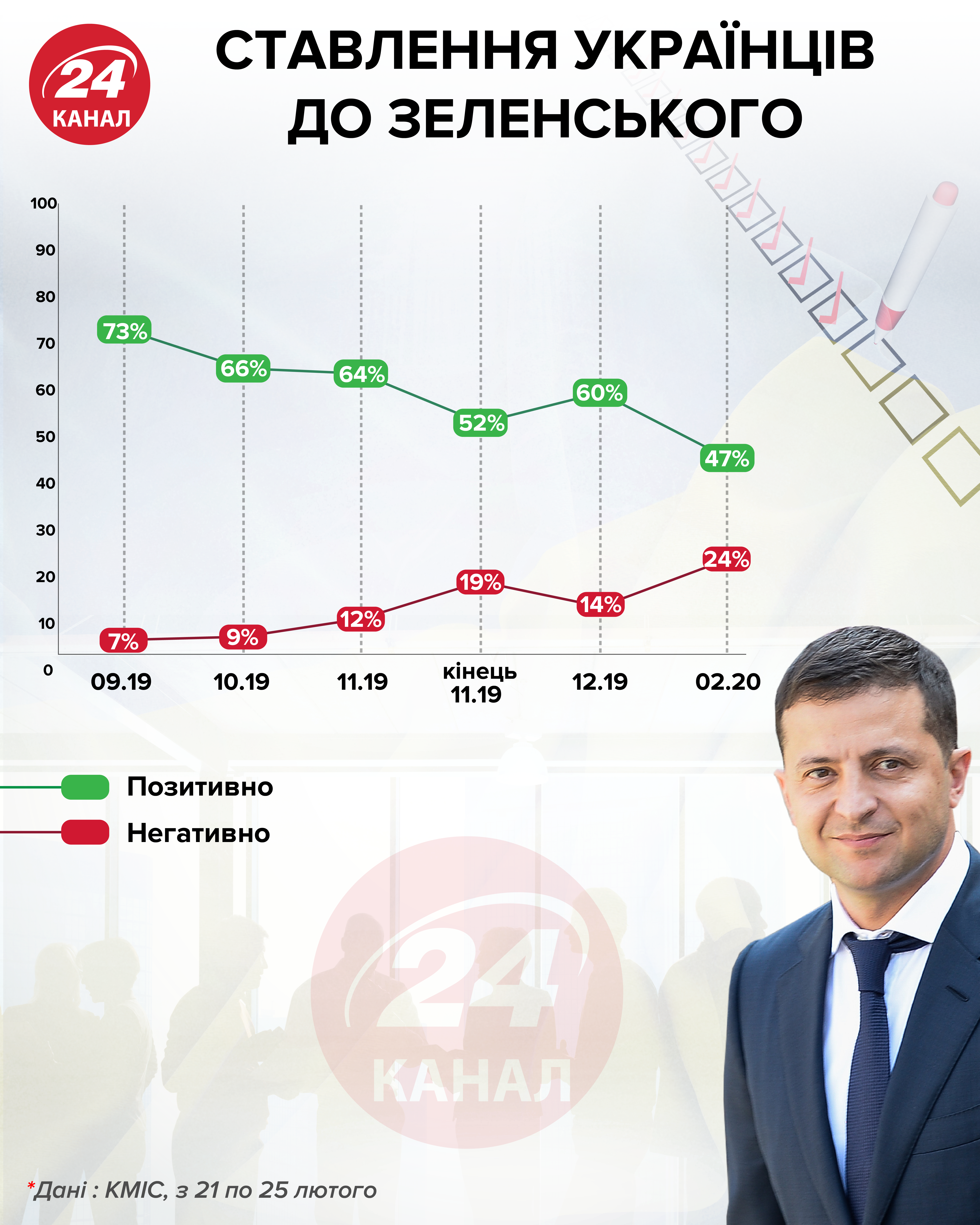 Ставлення до Зеленського інфографіка 24 канал
