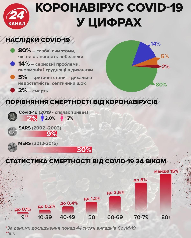 коронавірус що відомо факти про коронавірус інфографіка
