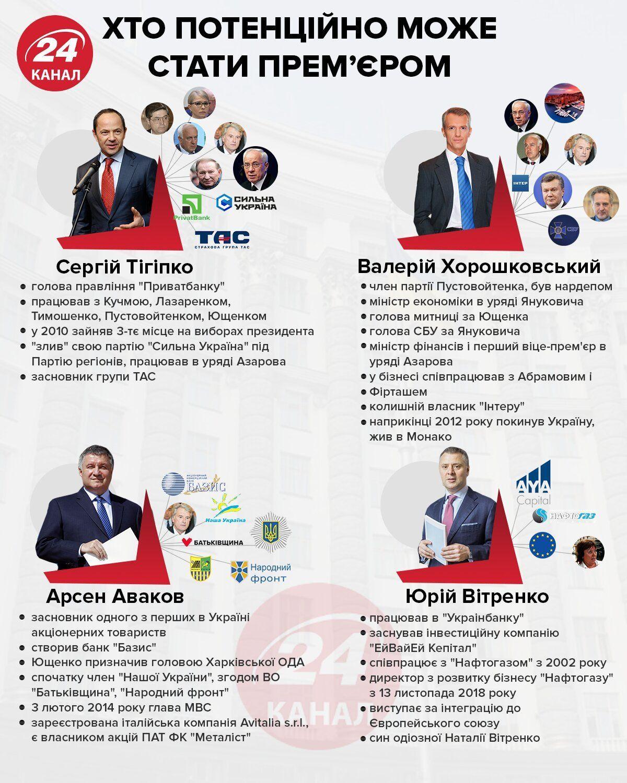 кандидати на посаду прем'єр-міністра України імена список хто може замінити Гончарука в уряді