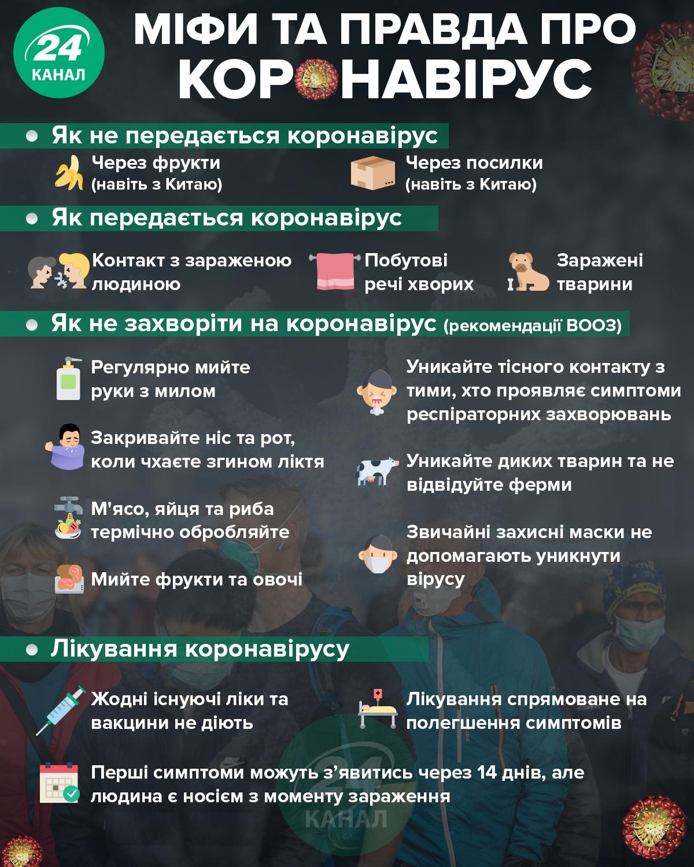 факти про коронавірус що відомо міфи та правда про коронавірус що відомо