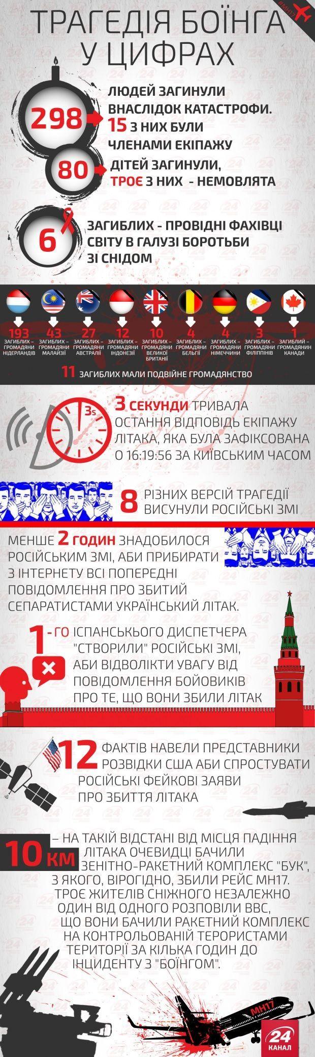 Збиття МН17 у небі над Донбасом