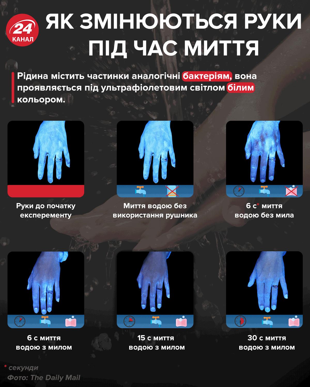 Чому варто мити руки