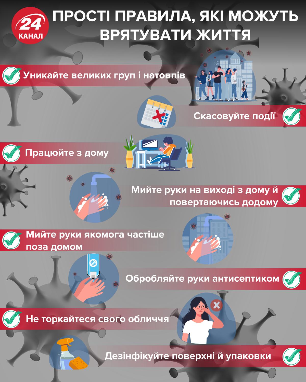 як не заразитися коронавірусом правила