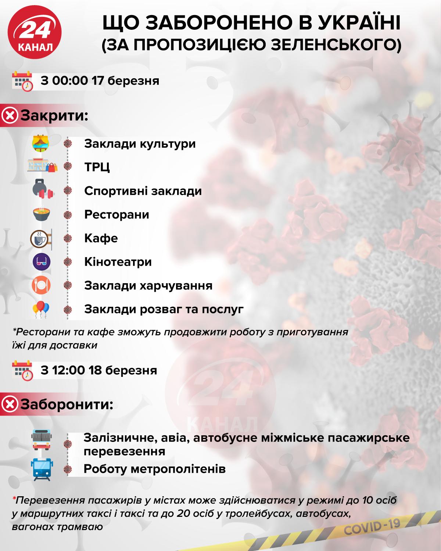 Карантин в Україні через коронавірус що заборонено торгівля транспорт