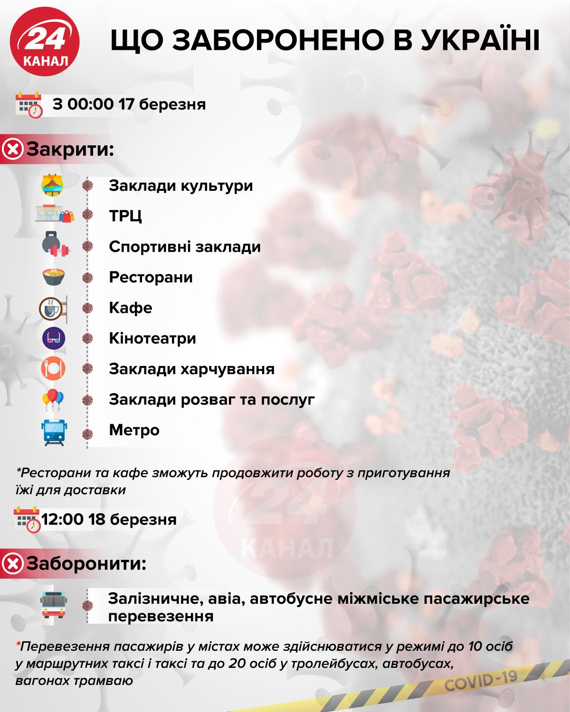 обмеження карантин в Україні що заборонено транспорт торгівля